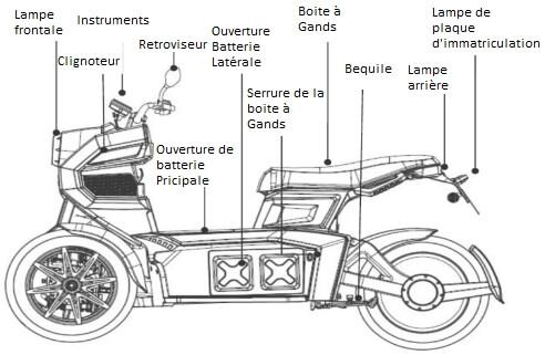 descriptif équipement scooter électrique itrike goodyear ego2