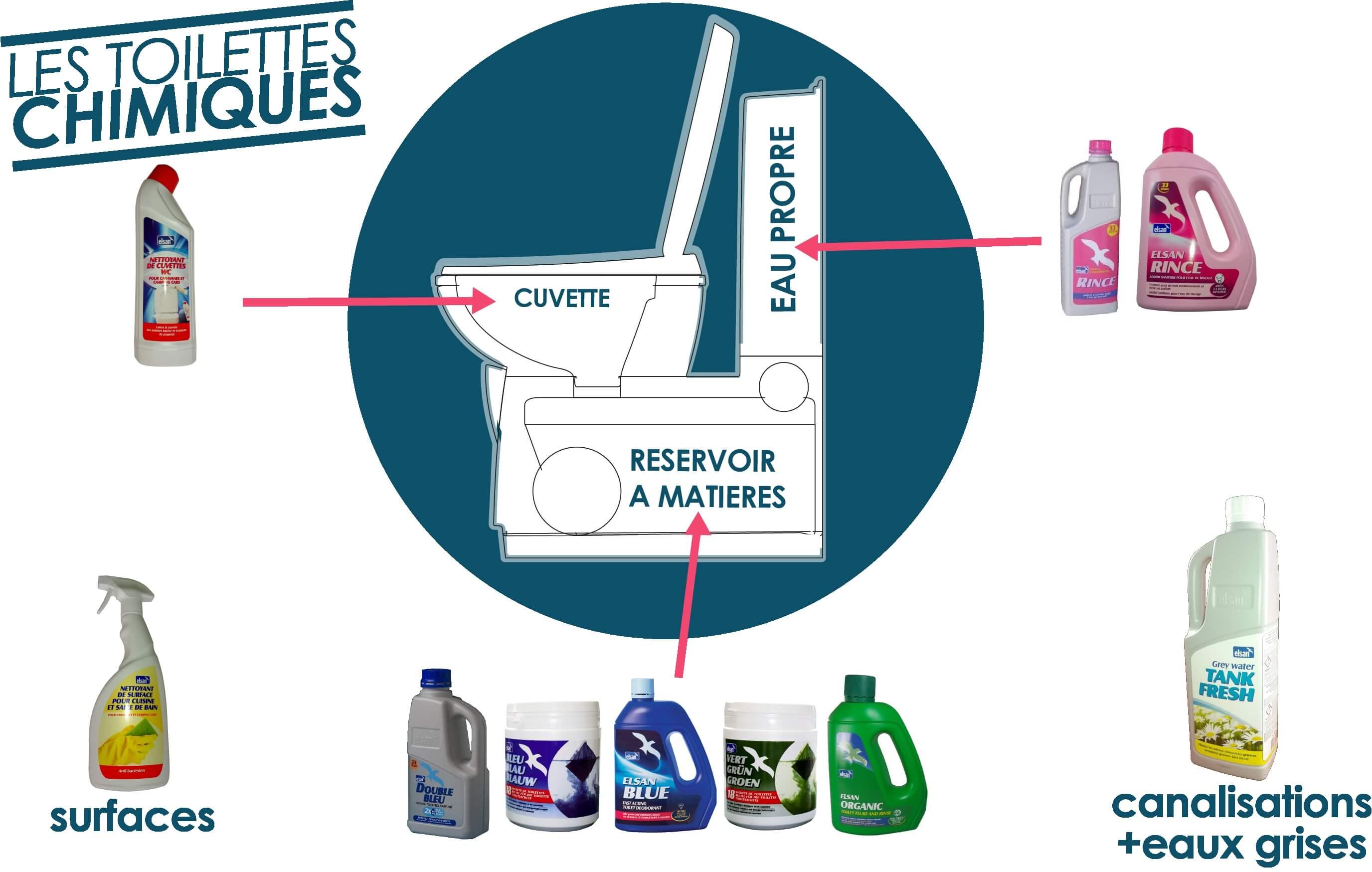 toilettes chimiques et produits elsan