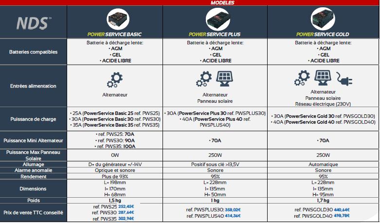 caractéristiques techniques chargeur de batterie nds power service